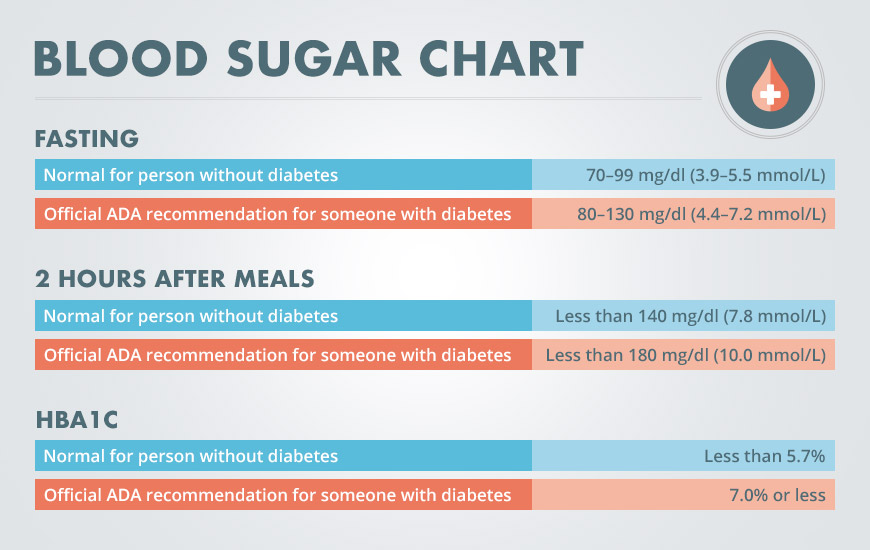 Blood sugar chat
